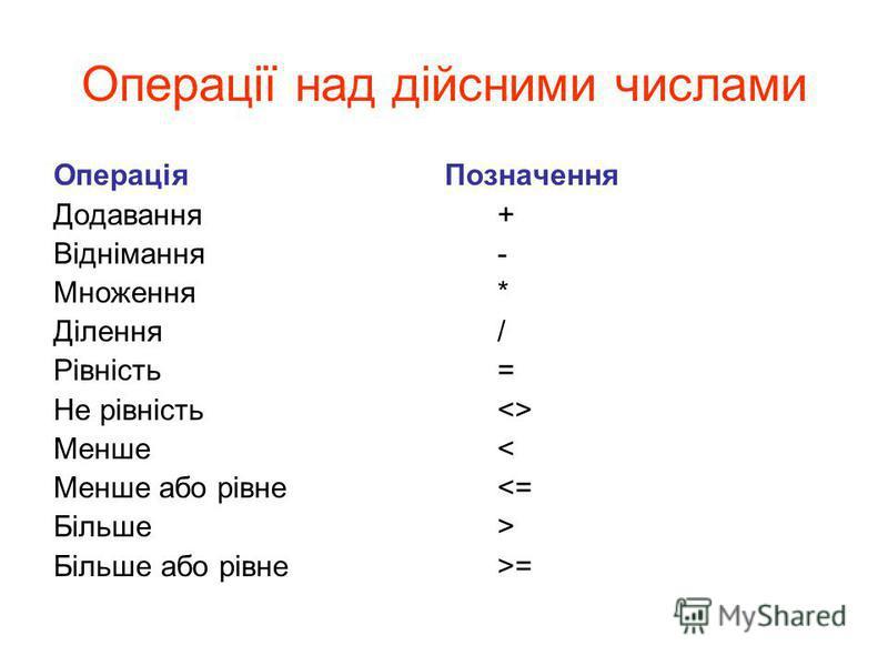 Операції над дійсними числами ОпераціяПозначення Додавання+ Віднімання- Множення* Ділення/ Рівність= Не рівність<> Менше< Менше або рівне<= Більше> Більше або рівне>=