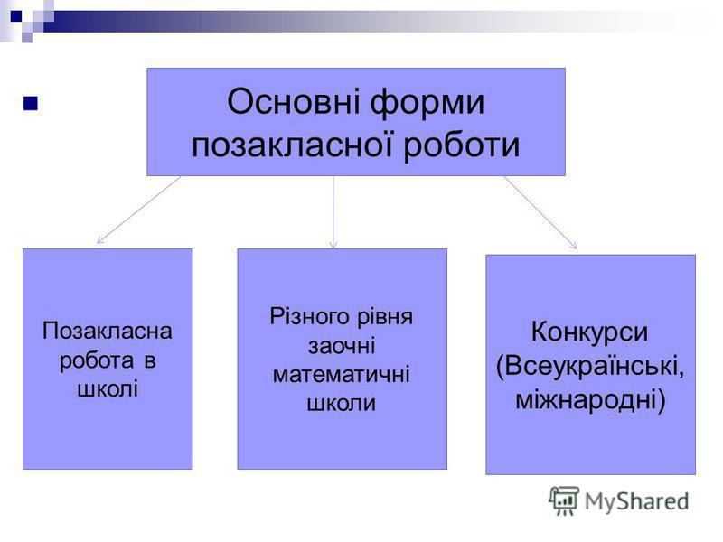 Основні форми позакласної роботи Позакласна робота в школі Конкурси (Всеукраїнські, міжнародні) Різного рівня заочні математичні школи