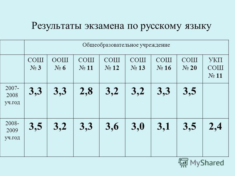 Результаты экзамена по русскому языку Общеобразовательное учреждение СОШ 3 ООШ 6 СОШ 11 СОШ 12 СОШ 13 СОШ 16 СОШ 20 УКП СОШ 11 2007- 2008 уч.год 3,3 2,83,2 3,33,5 2008- 2009 уч.год 3,53,23,33,63,03,13,52,4
