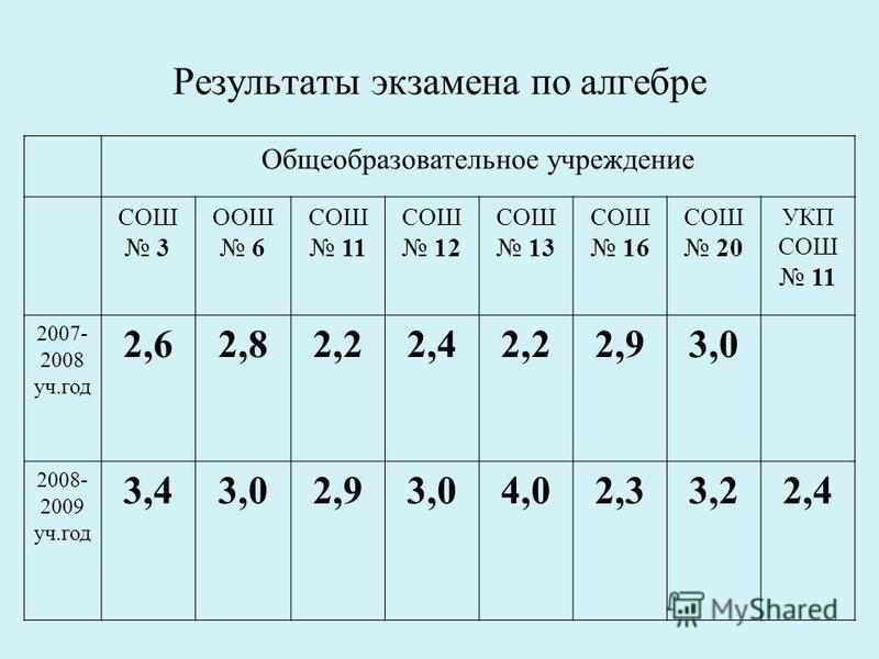 Результаты экзамена по алгебре Общеобразовательное учреждение СОШ 3 ООШ 6 СОШ 11 СОШ 12 СОШ 13 СОШ 16 СОШ 20 УКП СОШ 11 2007- 2008 уч.год 2,62,82,22,42,22,93,0 2008- 2009 уч.год 3,43,02,93,04,02,33,22,4