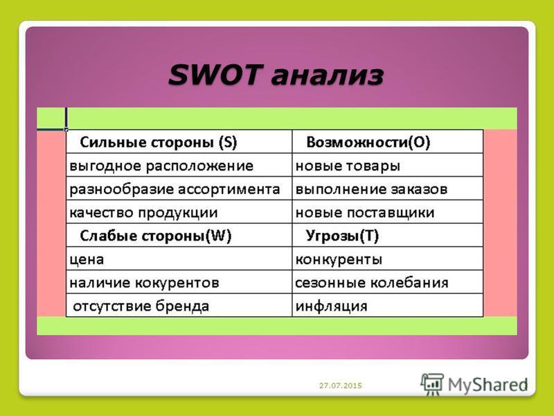 SWOT анализ 27.07.20153