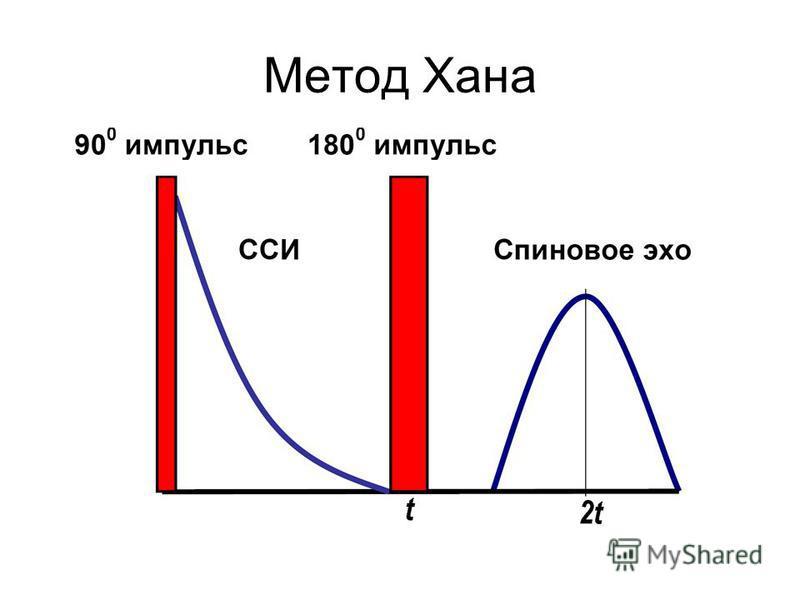Метод Хана