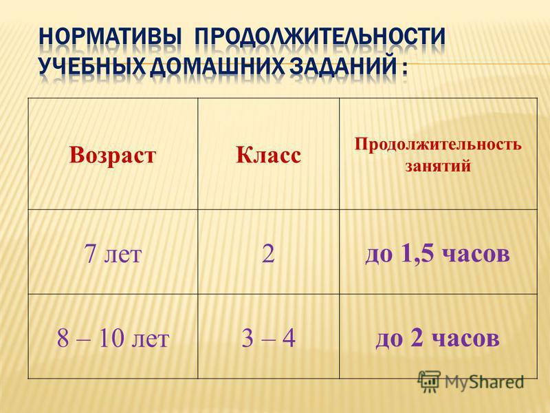 Возраст Класс Продолжительность занятий 7 лет 2 до 1,5 часов 8 – 10 лет 3 – 4 до 2 часов