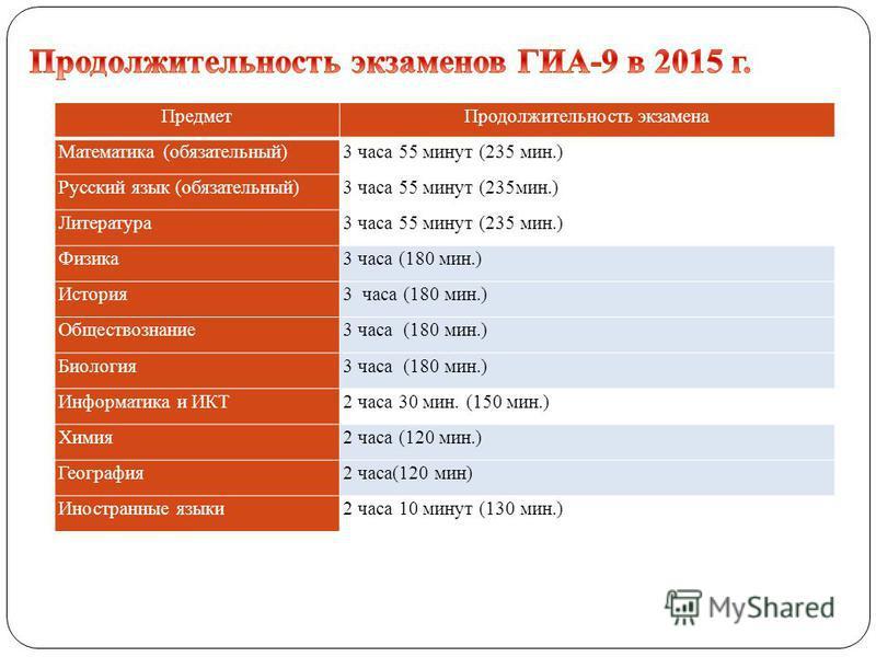 русский язык-663; математика -689 выпускники учреждений УФСИН- 23 Учащиеся с ограниченными возможностями - 666 ГВЭ