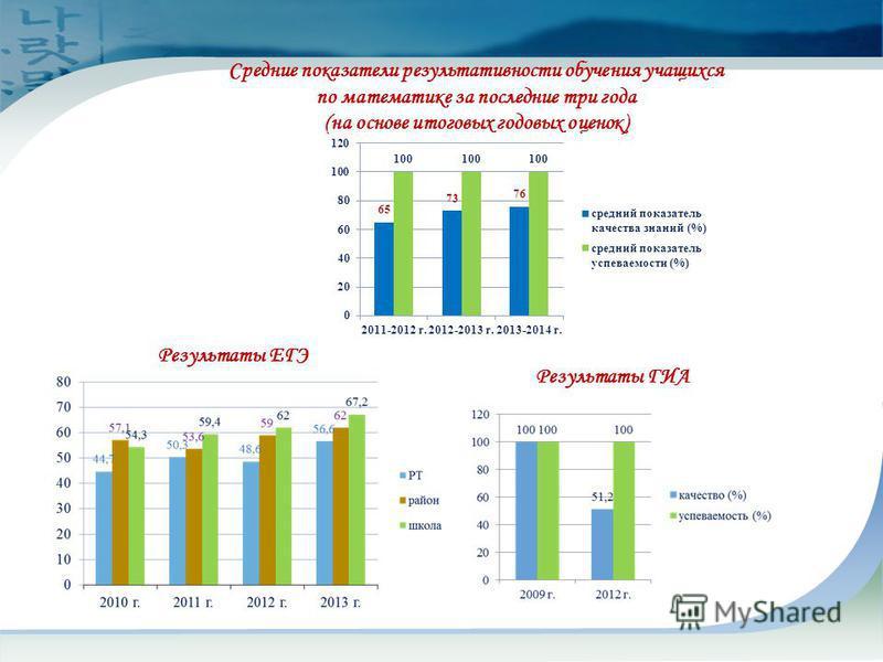Результаты ГИА Результаты ЕГЭ Средние показатели результативности обучения учащихся по математике за последние три года (на основе итоговых годовых оценок)