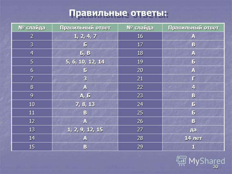 30 Правильные ответы: слайда слайда Правильный ответ слайда слайда Правильный ответ 2 1, 2, 4, 7 16А 3Б17В 4 Б, В 18А 5 5, 6, 10, 12, 14 19Б 6Б20А 7321Г 8А224 9 А, Б 23В 10 7, 8, 13 24Б 11В25Б 12А26В 13 1, 2, 9, 12, 15 27 да 14А28 14 лет 15В291
