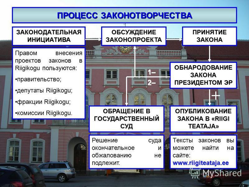 ПРОЦЕСС ЗАКОНОТВОРЧЕСТВА ЗАКОНОДАТЕЛЬНАЯ ИНИЦИАТИВА Правом внесения проектов законов в Riigikogu пользуются: правительство; депутаты Riigikogu; фракции Riigikogu; комиссии Riigikogu. ОБСУЖДЕНИЕ ЗАКОНОПРОЕКТА ПРИНЯТИЕ ЗАКОНА ОБНАРОДОВАНИЕ ЗАКОНА ПРЕЗИ