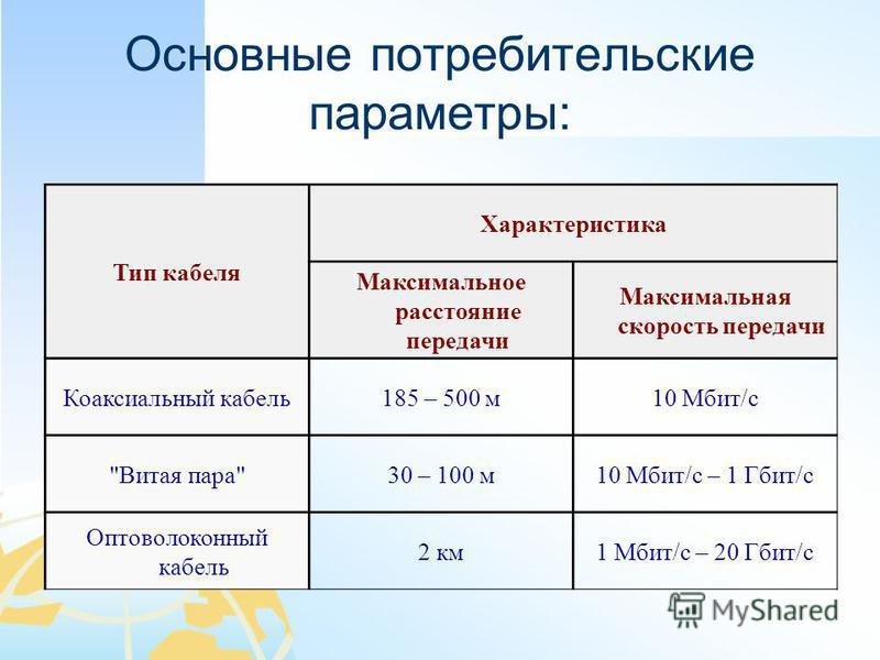 Основные потребительские параметры: Тип кабеля Характеристика Максимальное расстояние передачи Максимальная скорость передачи Коаксиальный кабель 185 – 500 м 10 Мбит/с