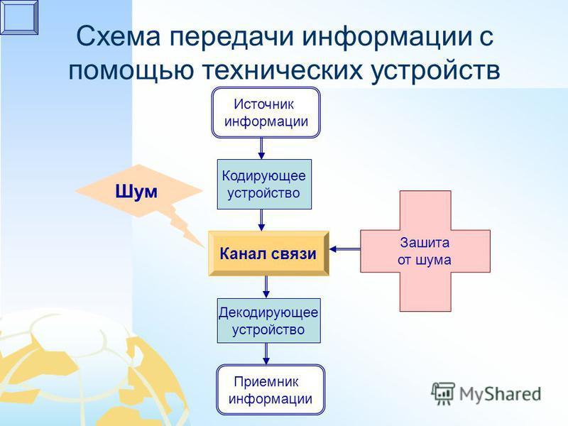 Схема передачи информации с помощью технических устройств Источник информации Приемник информации Кодирующее устройство Декодирующее устройство Канал связи Шум Зашита от шума