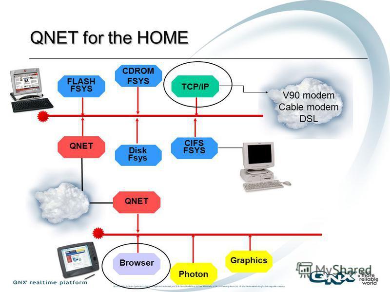 6 Home Networking Internet Home PC Internet Device WebPAD Home Gateway LAN