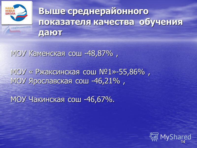 14 Выше средне районного показателя качества обучения дают МОУ Каменская сош -48,87%, МОУ « Ржаксинская сош 1»-55,86%, МОУ Ярославская сош -46,21%, МОУ Чакинская сош -46,67%.