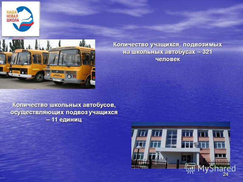 24 Количество учащихся, подвозимых на школьных автобусах – 321 человек Количество школьных автобусов, осуществляющих подвоз учащихся – 11 единиц