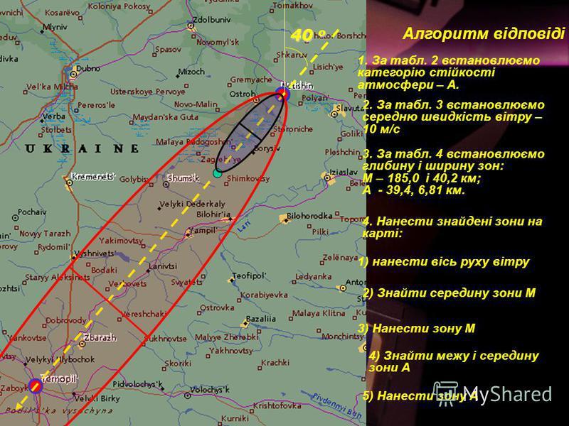 Алгоритм відповіді 1. За табл. 2 встановлюємо категорію стійкості атмосфери – А. 2. За табл. 3 встановлюємо середню швидкість вітру – 10 м/с 3. За табл. 4 встановлюємо глибину і ширину зон: М – 185,0 і 40,2 км; А - 39,4, 6,81 км. 4. Нанести знайдені