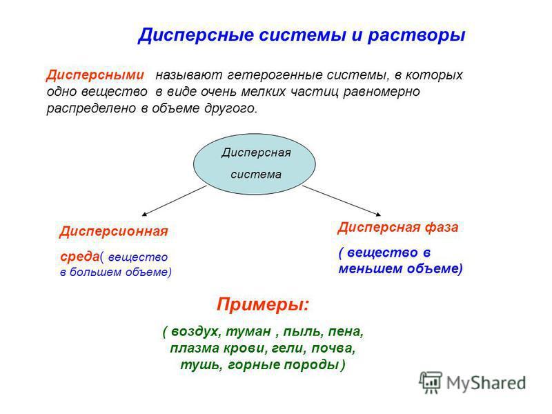 Дисперсные системы и растворы Дисперсными называют гетерогенные системы, в которых одно вещество в виде очень мелких частиц равномерно распределено в объеме другого. Дисперсная система Дисперсионная среда( вещество в большем объеме) Дисперсная фаза (