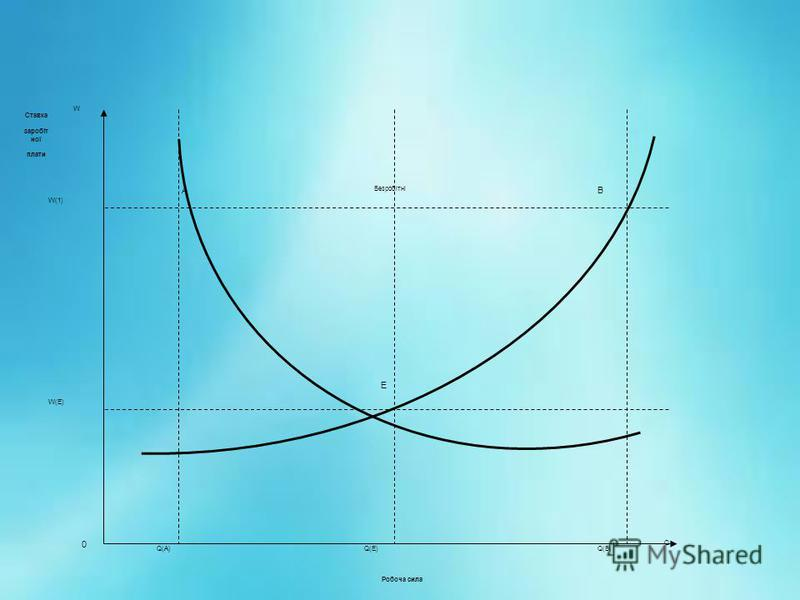 Q Безробітні АВ 0 Q(A)Q(A)Q(B)Q(B)Q(E)Q(E) W W(1)W(1) W(E)W(E) Робоча сила Ставка заробіт ної плати Е