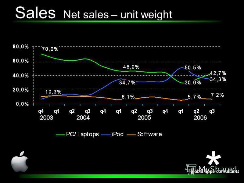 Sales Net sales – unit weight 2003200420052006