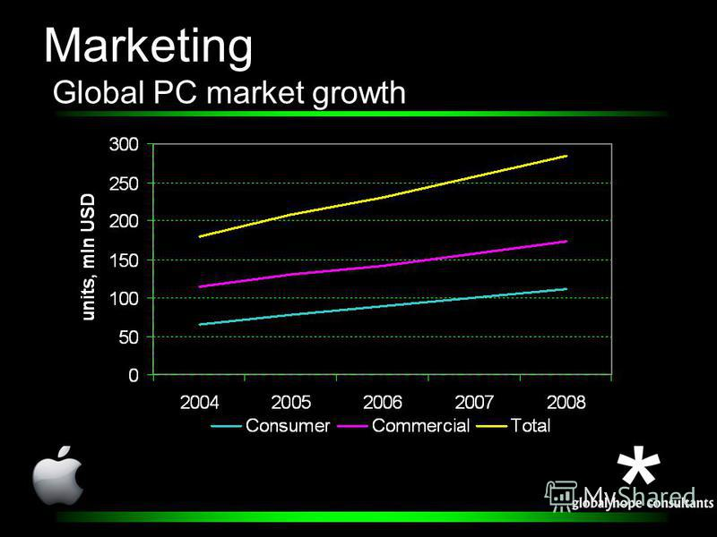 Marketing Global PC market growth