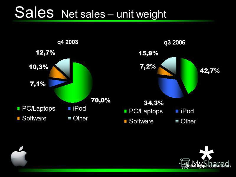 Sales Net sales – unit weight