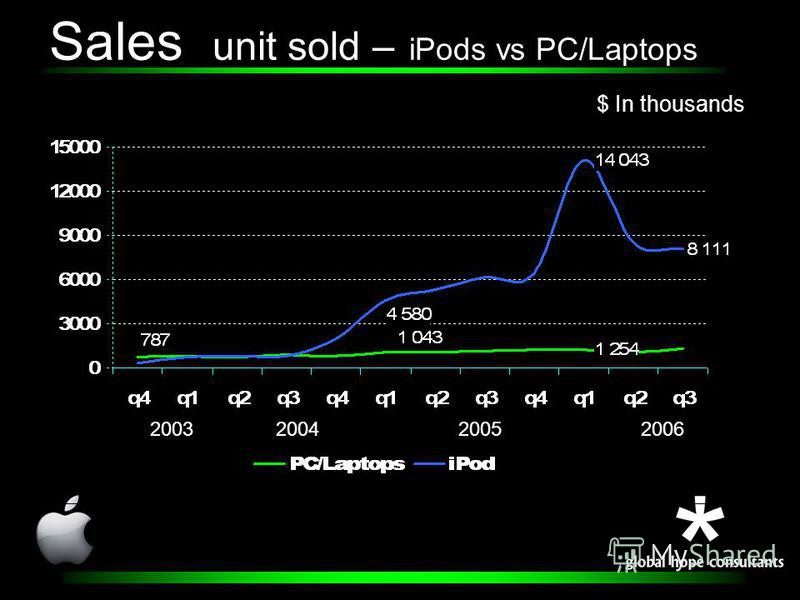 Sales unit sold – iPods vs PC/Laptops 2003200420052006 $ In thousands