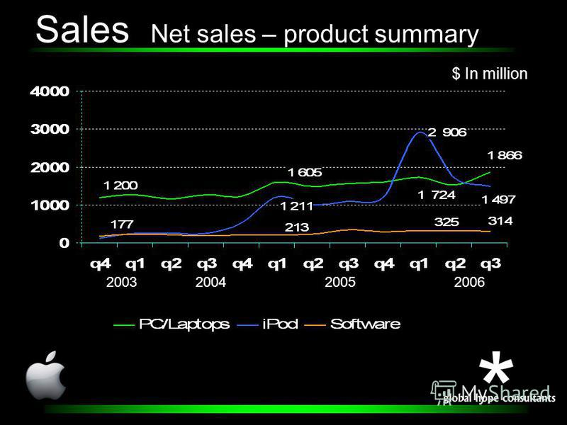 Sales Net sales – product summary 2003200420052006 $ In million