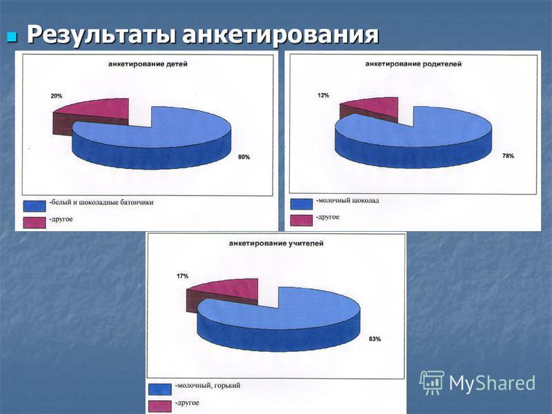 Результаты анкетирования Результаты анкетирования