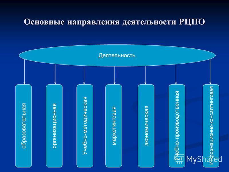 Основные направления деятельности РЦПО Деятельность образовательнаяорганизационная Учебно-методическаямаркетинговаяэкономическая Учебно-производственная Информационно-консалтинговая