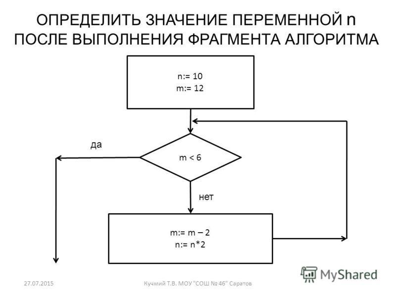 27.07.2015Кучмий Т.В. МОУ СОШ 46 Саратов ОПРЕДЕЛИТЬ ЗНАЧЕНИЕ ПЕРЕМЕННОЙ n ПОСЛЕ ВЫПОЛНЕНИЯ ФРАГМЕНТА АЛГОРИТМА n:= 10 m:= 12 m < 6 m:= m – 2 n:= n*2 нет да