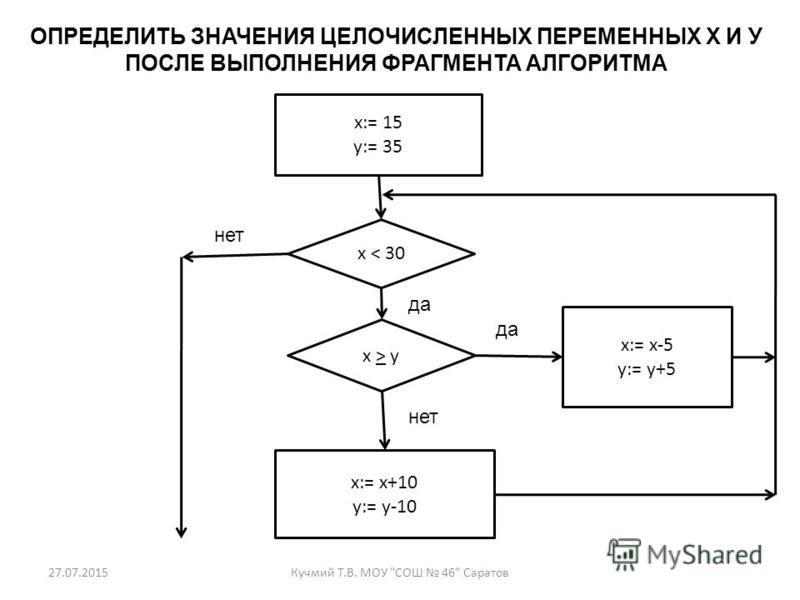 27.07.2015Кучмий Т.В. МОУ СОШ 46 Саратов ОПРЕДЕЛИТЬ ЗНАЧЕНИЯ ЦЕЛОЧИСЛЕННЫХ ПЕРЕМЕННЫХ Х И У ПОСЛЕ ВЫПОЛНЕНИЯ ФРАГМЕНТА АЛГОРИТМА x:= 15 y:= 35 x < 30 x > y x:= x+10 y:= y-10 x:= x-5 y:= y+5 нет да нет да