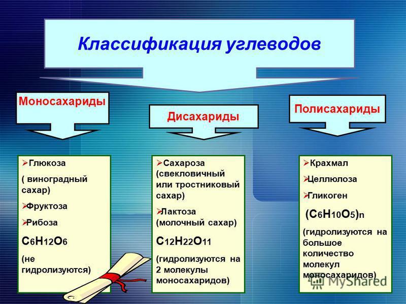 Крахмал Целлюлоза Гликоген (С 6 Н 10 О 5 ) n (гидролизуются на большое количество молекул моносахаридов) Классификация углеводов Моносахариды Дисахариды Полисахариды Глюкоза ( виноградный сахар) Фруктоза Рибоза С 6 Н 12 О 6 (не гидролизуются) Сахароз