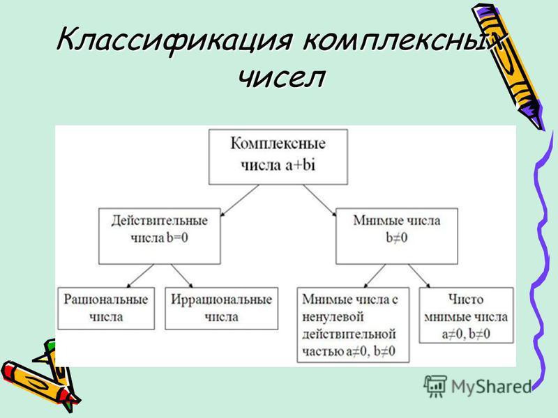 Классификация комплексных чисел