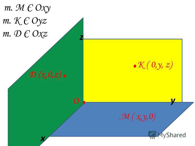 x z y т. М Є Оxy т. К Є Оyz т. Д Є Оxz О..М ( x,y,0). K ( 0,y, z) О. x y z Д (x,0,z).