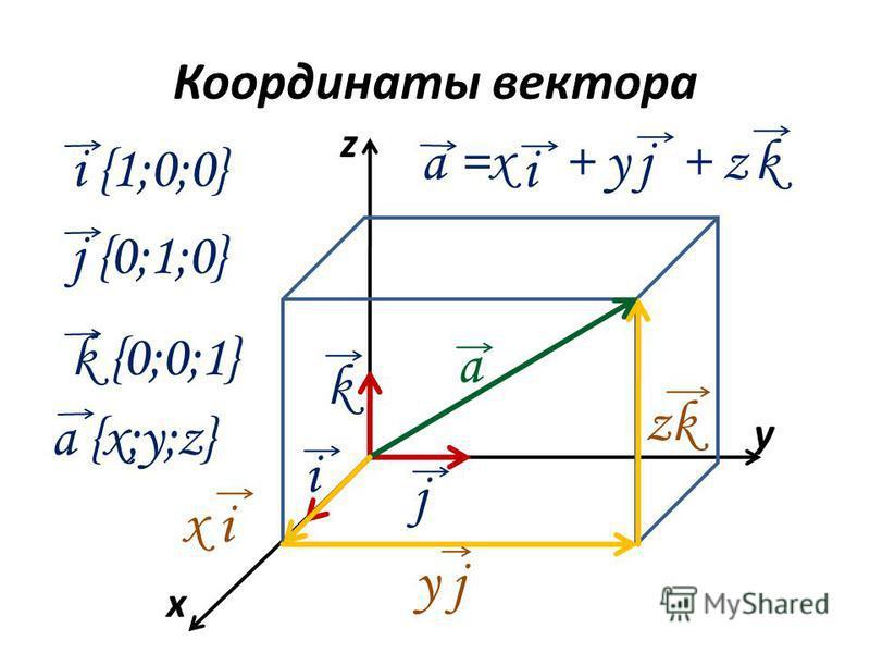 Координаты вектора x y z а i k j а =x + y + z i j k x i y jy j zk i {1;0;0} j {0;1;0} k {0;0;1} a {x;y;z}