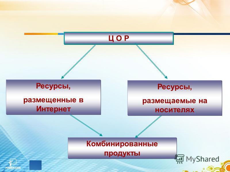 Ц О Р Ресурсы, размещенные в Интернет Комбинированные продукты Ресурсы, размещаемые на носителях