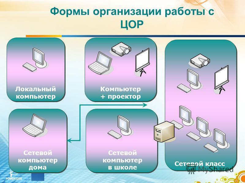Формы организации работы с ЦОР Локальный компьютер Компьютер + проектор Сетевой класс Сетевой компьютер дома Сетевой компьютер в школе