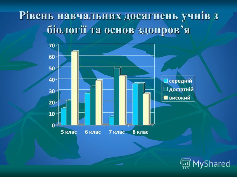 Рівень навчальних досягнень учнів з біології та основ здопровя