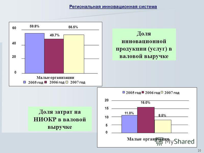 10 Доля инновационной продукции (услуг) в валовой выручке Доля затрат на НИОКР в валовой выручке 59.8% 49.7% 56.5% 0 20 40 60 Малые организации 2005 год 2006 год 2007 год 11.0% 16.0% 8.5% 0 5 10 15 20 Малые организации 2005 год 2006 год 2007 год