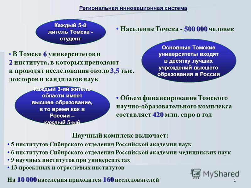 1 Каждый 5-й житель Томска - студент 500 000 Население Томска - 500 000 человек Основные Томские университеты входят в десятку лучших учреждений высшего образования в России 6 В Томске 6 университетов и 2 2 института, в которых преподают 3,5 и провод