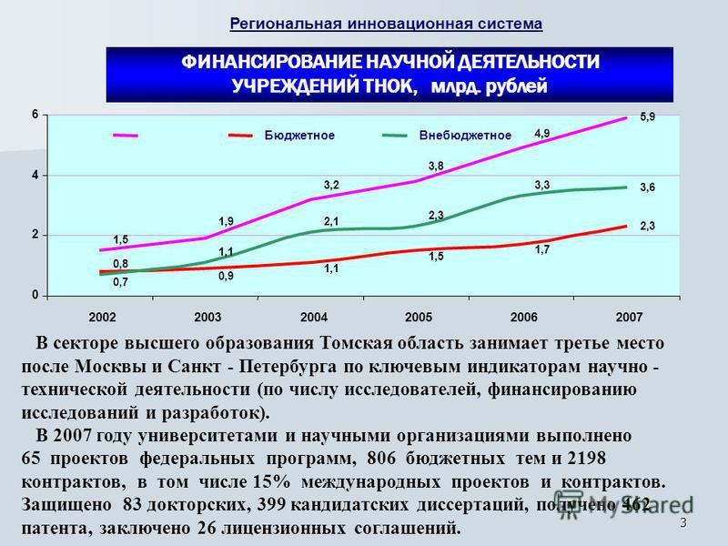 3 В секторе высшего образования Томская область занимает третье место после Москвы и Санкт - Петербурга по ключевым индикаторам научно - технической деятельности (по числу исследователей, финансированию исследований и разработок). В 2007 году универс