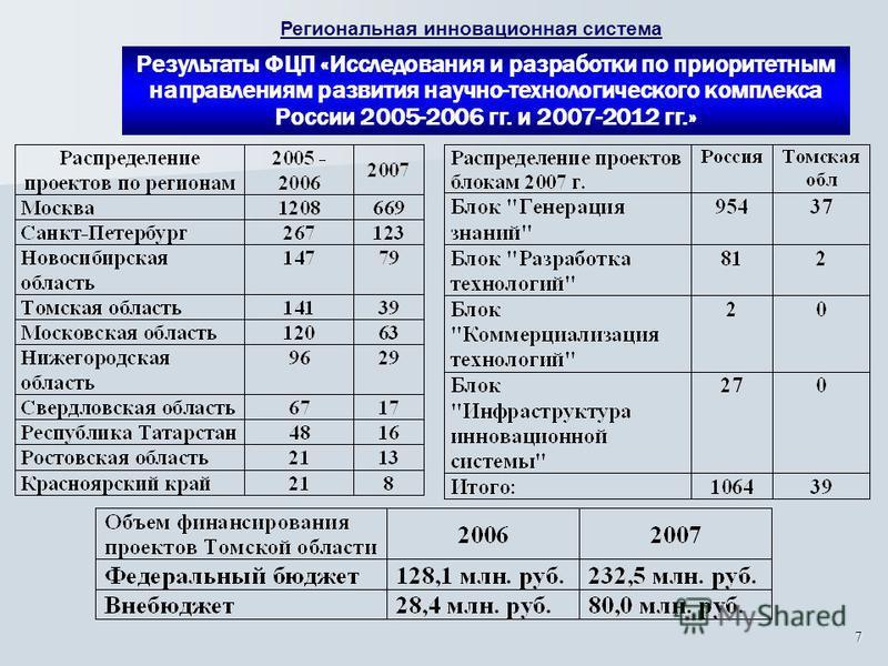 7 Результаты ФЦП «Исследования и разработки по приоритетным направлениям развития научно-технологического комплекса России 2005-2006 гг. и 2007-2012 гг.» Региональная инновационная система
