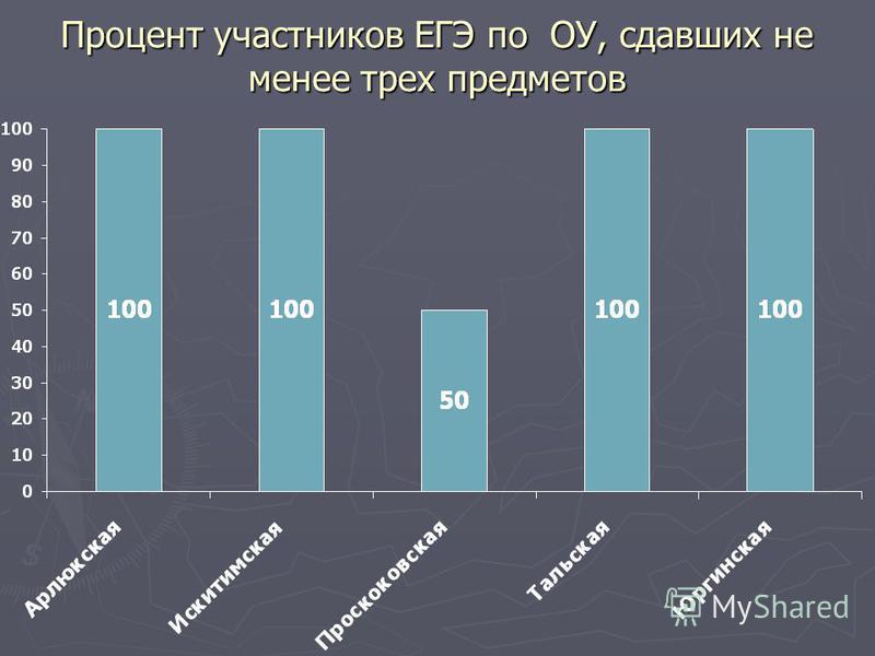 Процент участников ЕГЭ по ОУ, сдавших не менее трех предметов