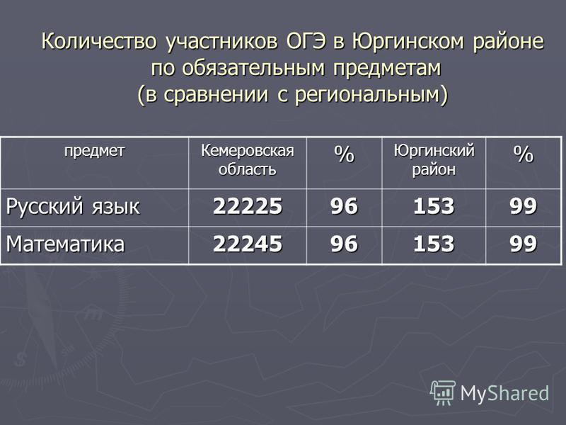 Количество участников ОГЭ в Юргинском районе по обязательным предметам (в сравнении с региональным) предмет Кемеровская область % Юргинский район % Русский язык 222259615399 Математика 222459615399