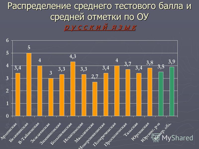Распределение среднего тестового балла и средней отметки по ОУ русский я з ы к