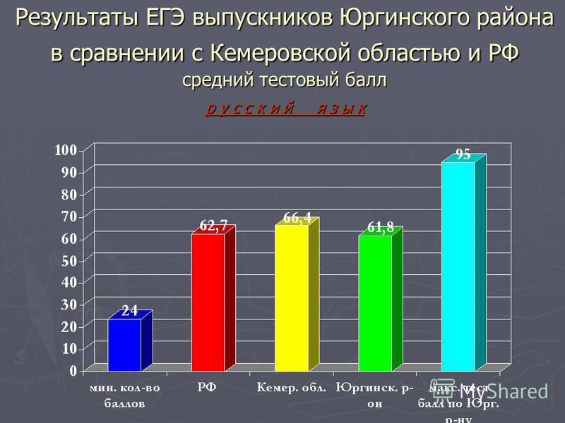 Результаты ЕГЭ выпускников Юргинского района в сравнении с Кемеровской областью и РФ средний тестовый балл русский я з ы к