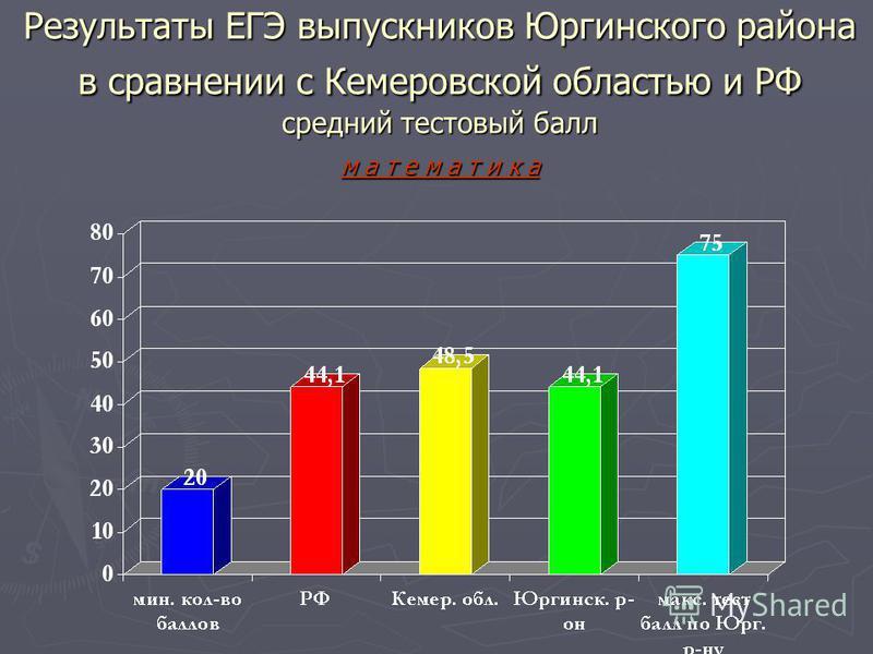 Результаты ЕГЭ выпускников Юргинского района в сравнении с Кемеровской областью и РФ средний тестовый балл м а т е м а т и к а