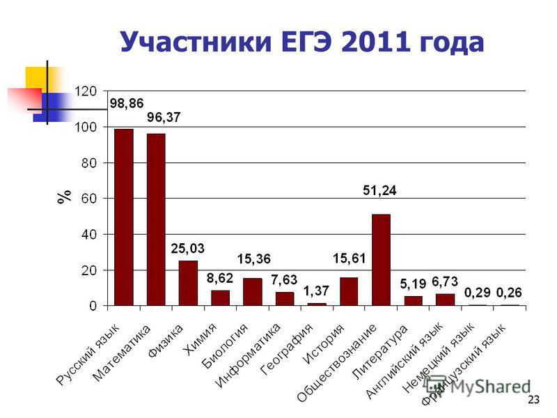 23 Участники ЕГЭ 2011 года