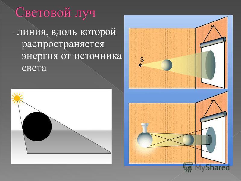 - линия, вдоль которой распространяется энергия от источника света