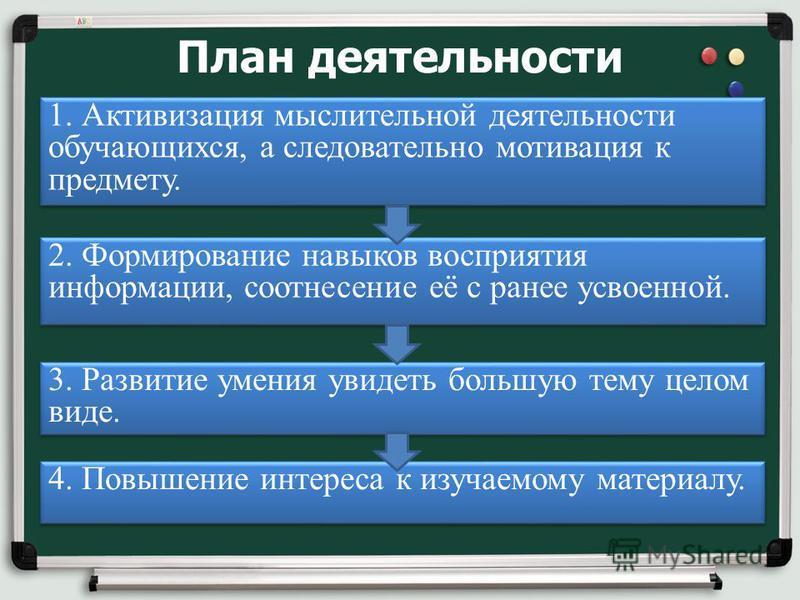 План деятельности 1. Активизация мыслительной деятельности обучающихся, а следовательно мотивация к предмету. 2. Формирование навыков восприятия информации, соотнесение её с ранее усвоенной. 3. Развитие умения увидеть большую тему целом виде. 4. Повы