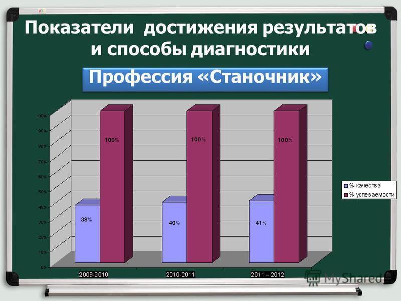 Показатели достижения результатов и способы диагностики Профессия «Станочник»