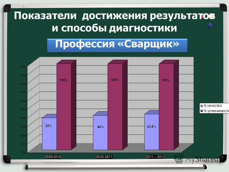 Показатели достижения результатов и способы диагностики Профессия «Сварщик»