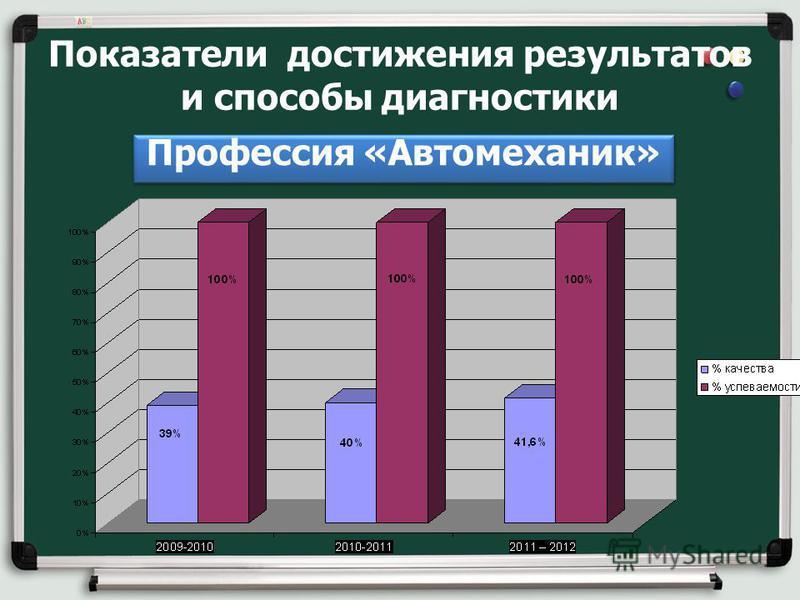 Показатели достижения результатов и способы диагностики Профессия «Автомеханик»